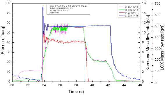 5.5s 재현성 유량 및 압력 곡선