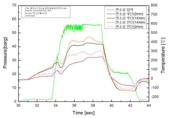5.5s 재현성 연소실 온도