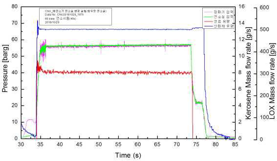 40s 연소 실험 유량 및 압력 곡선