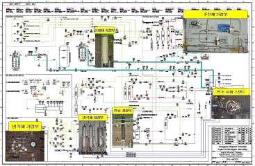 기구축된 실추진제(케로신/액체산소) 액체로켓시험설비 P&ID