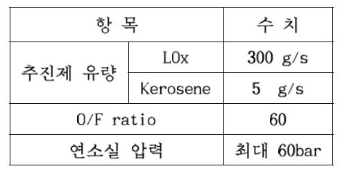 예연소기 활용 연소 시험 조건 (예상)