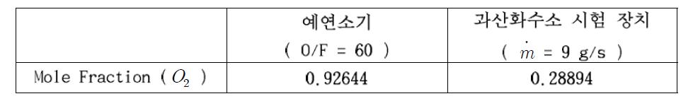 예연소기와 과산화수소 분해가스의 산소 Mole Fraction ( CEA 활용 )