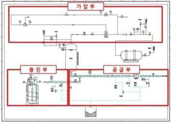 액체 산소 공급 설비 공급용 P&ID