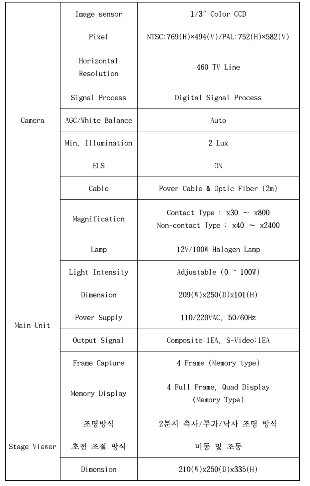Specification of iCamscope-305B(Co-axial type)