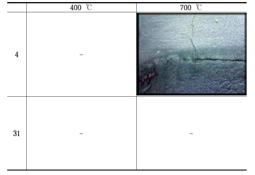 Singularity of SCM 882 sample test results