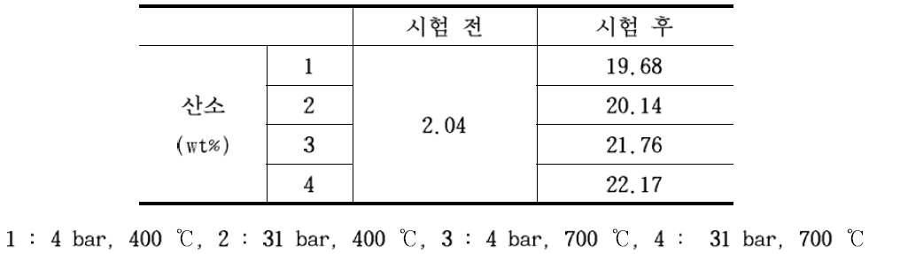 Change of oxygen content of test specimen before and after test