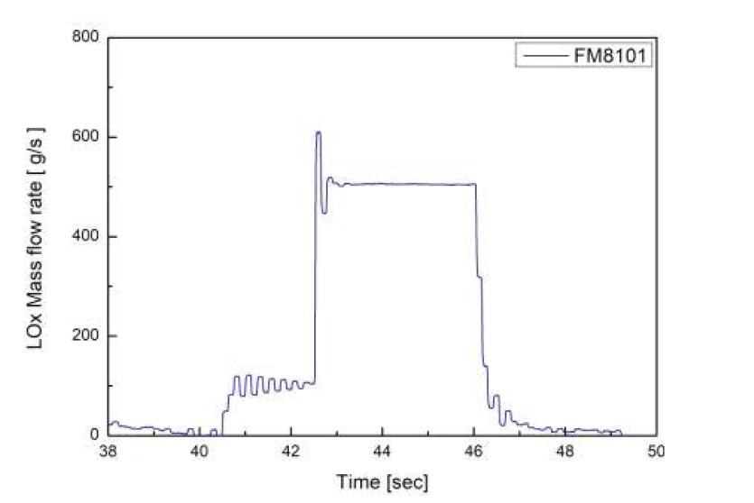 액체산소 실유체 분무 테스트 유량