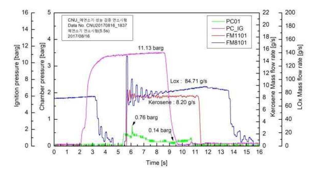 산화제 20% 공급 및 점화 시간 연장 연소 실험 결과