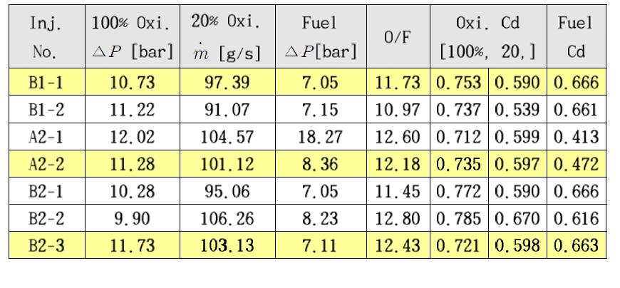 Cold flow test result of injectors