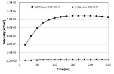 촉매 부착에 따른 강도 측정 결과(320W Lamp)
