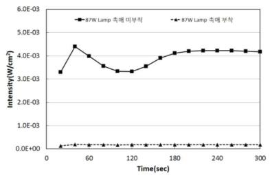 촉매 부착에 따른 강도 측정 결과(87W Lamp)