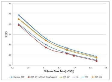 유량 및 난류모델에 따른 반응기의 소독성능 예측
