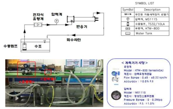 수두손실 측정을 위한 반응기 구성도 및 현장 시험 사진