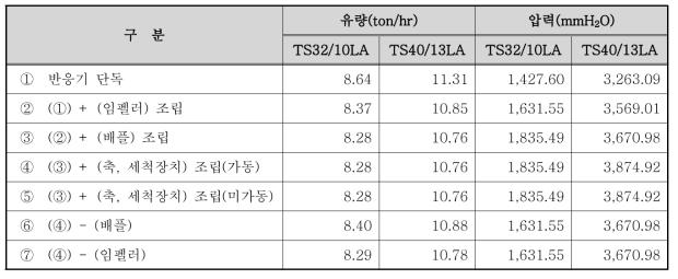 조립 정도에 따른 유량 및 압력 측정결과