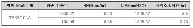 기어 변경에 따른 세척소요시간 측정 결과