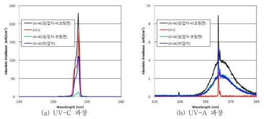 각 파장대별 램프 종류에 따른 강도값 그래프
