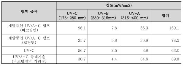 우측을 가린 상태에서의 각 램프의 파장별 강도값