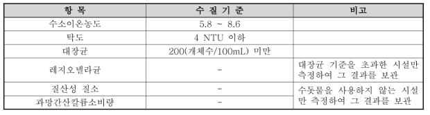 수경시설 수질기준(2017년 이전)