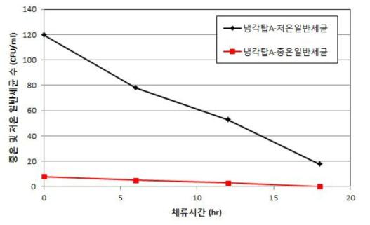 자외선 단독 소독 시스템 가동에 따른 일반세균 분석결과