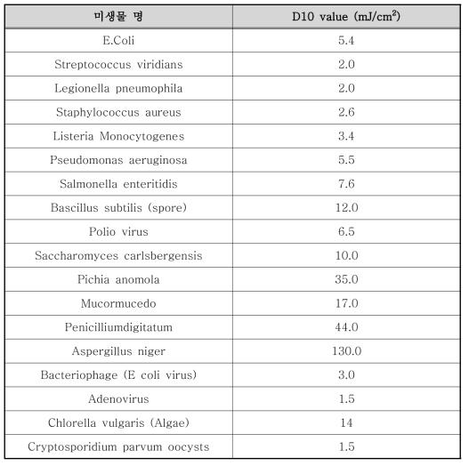 각 미생물 별 D10 value