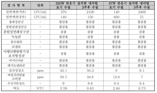 소독제 투입 전/후 수질분석 결과