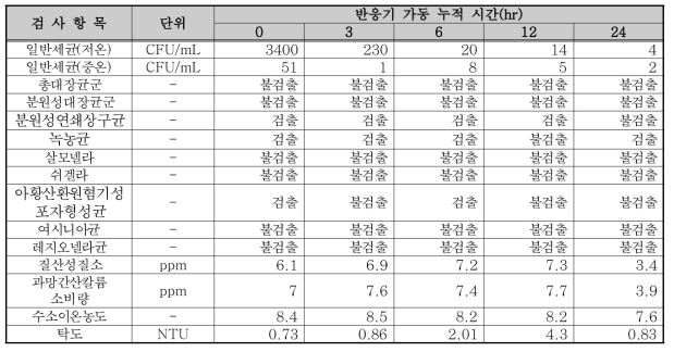 320W 반응기 실험 결과(촉매 미부착, UVT 84.7%)