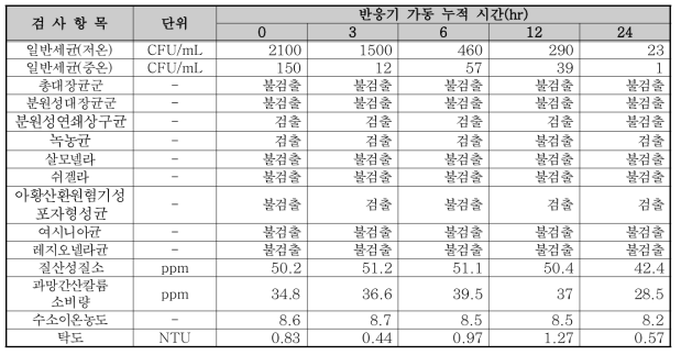87W 반응기 실험 결과(촉매 미부착, UVT 84.5%)