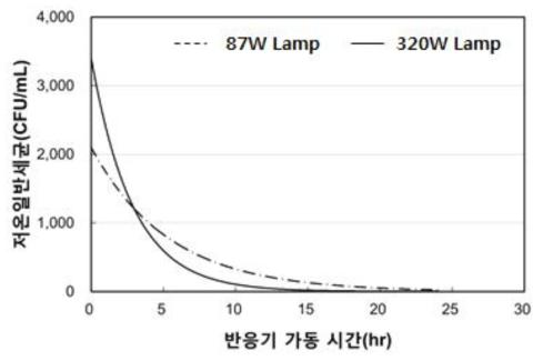 자외선 램프 출력에 따른 저온일반세균 분석 결과