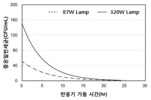 자외선 램프 출력에 따른 중온일반세균 분석 결과