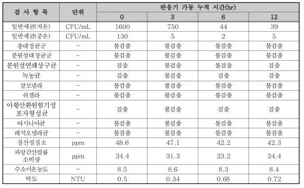 320W 반응기 실험 결과(촉매 미부착, UVT 45.7%)