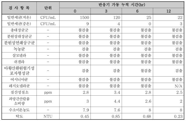 320W 반응기 실험 결과(촉매 부착, UVT 85.6%)