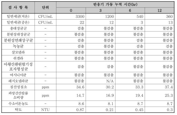 87W 반응기 실험 결과(촉매 부착, UVT 85.6%)