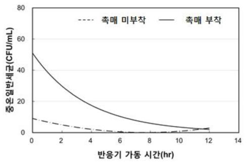 향균 소재 부착 유/무에 따른 저온일반세균 분석 결과 ? 320W