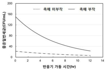 향균 소재 부착 유/무에 따른 저온일반세균 분석 결과 ? 87W