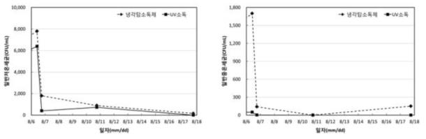 향균 소재 및 UV/A+C 램프 적용에 따른 일반세균(좌: 저온, 우: 중온) 분석 결과