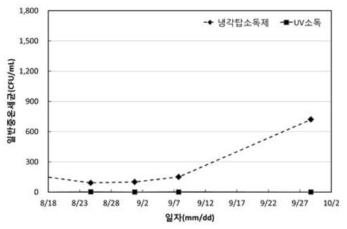 향균 소재 기반 무약품 자외선 소독 시스템 가동에 따른 저온일반세균 분석 결과