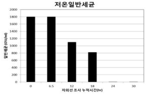 소독 시스템 가동에 따른 저온일반세균 분석 결과