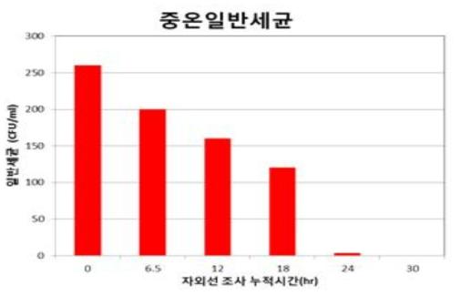 소독 시스템 가동에 따른 중온일반세균 분석 결과