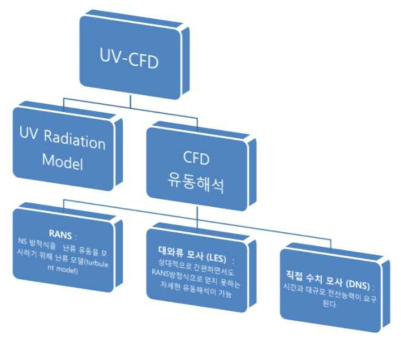 전산 유동해석의 모델 종류와 특징