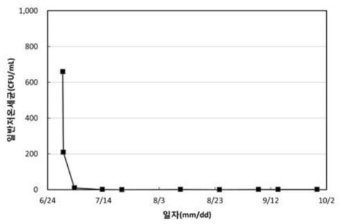 향균 소재 부착 및 UV/A+C램프 적용에 따른 저온일반세균 분석 결과
