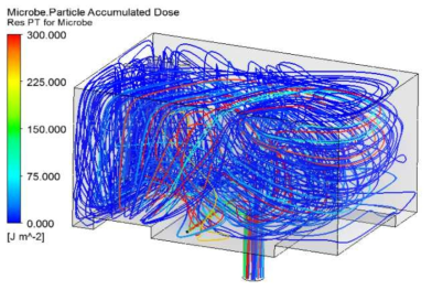 안산 노적봉 320Watt 소독 시스템 누적된 조사량