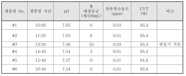 노적봉 공원 자외선 소독 시스템 시험 결과