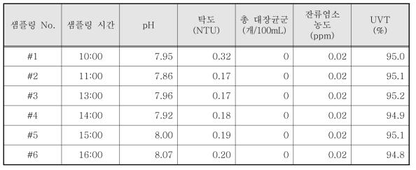 도덕산공원 바닥분수 염소 소독 시험 결과 - 1일차