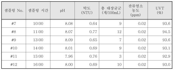 도덕산공원 바닥분수 염소 소독 시험 결과 - 2일차