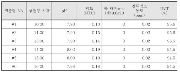 광덕근린공원 바닥분수 염소 소독 시험 결과 - 1일차