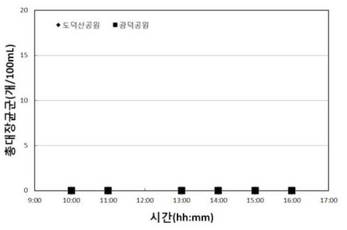 광명 바닥분수 염소 소독 시험 결과 - 1일차