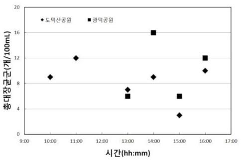 광명 바닥분수 염소 소독 시험 결과 - 2일차