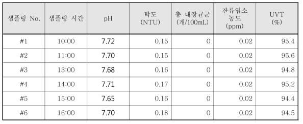 광덕근린공원 바닥분수 자외선 소독 시스템 시험 결과 - 1일차