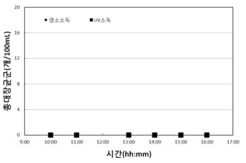 광덕근린공원 바닥분수 염소 소독 Vs. 자외선 소독 시스템 - 1일차