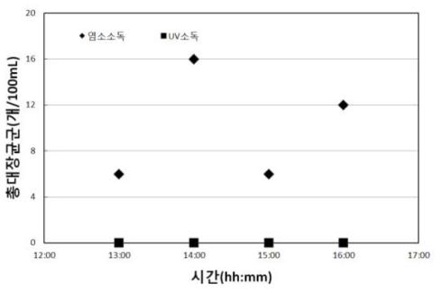 광덕근린공원 바닥분수 염소 소독 Vs. 자외선 소독 시스템 - 2일차